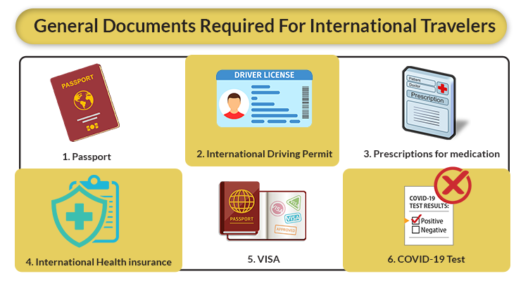 General Documents Required For International Travelers
