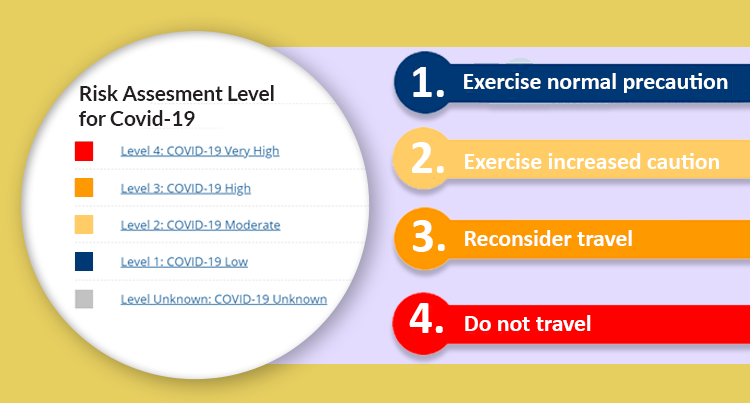 Risk Assesment Level for Covid-19